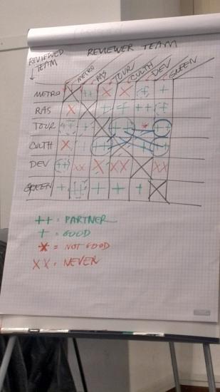 La matrice delle sintonie di gruppi di Lavoro e la formazione dei cluster
